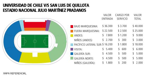 Precios UdeChile vs. San Luis.