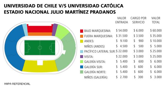 Entradas U. de Chile vs. U.C.